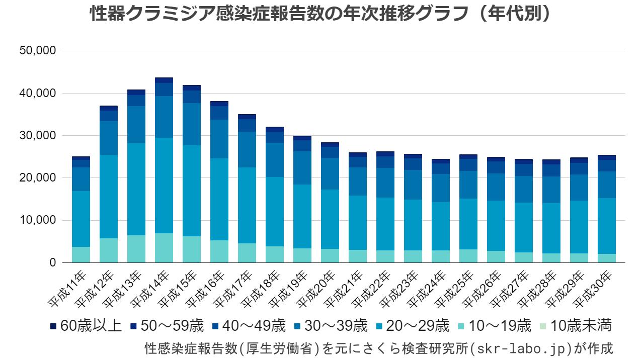 性器クラミジア感染症報告数の年次推移グラフ(年代別)