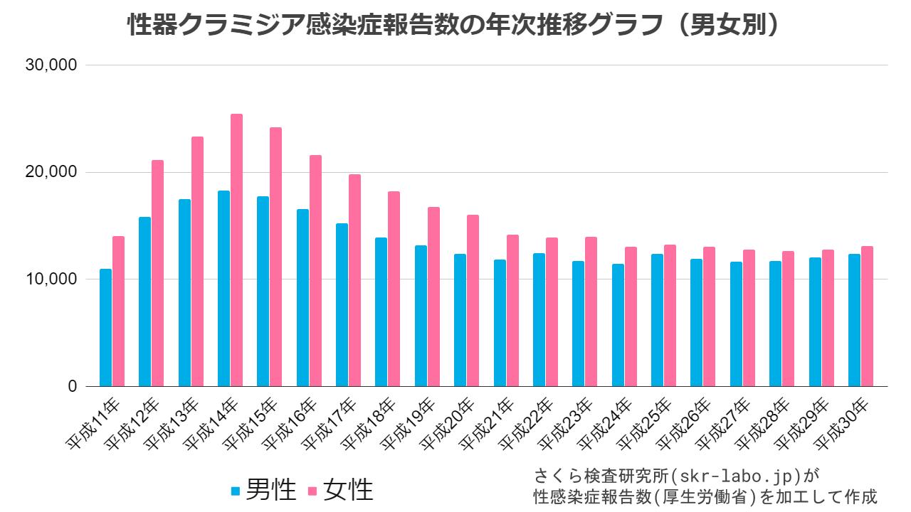 性器クラミジア感染症報告数の年次推移グラフ(男女別)